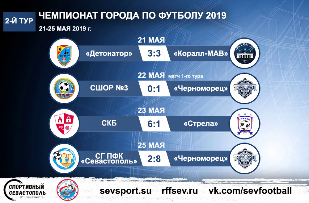 Чемпионат Севастополя по футболу 2019. 2-й тур