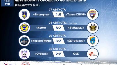Стартовал второй круг чемпионата города по футболу 2019