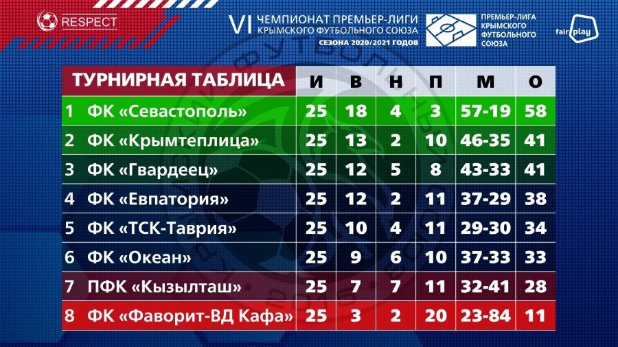 Премьер-лига КФС: «Севастополь» деклассировал феодосийский «Фаворит-ВД Кафу»